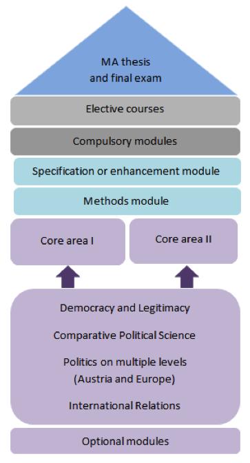 politics dissertation methodology