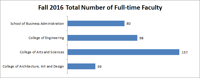 Fall_2016_full_time_faculty_1_
